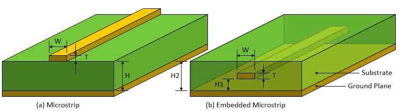 2-Microstrip Line