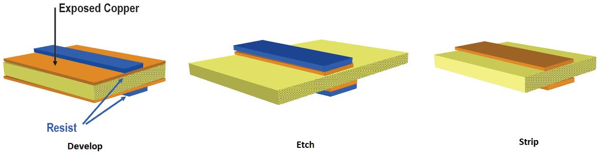 Develop Etch Strip (DES