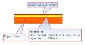 Metal Core PCBs