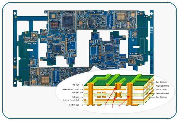 HDI-PCB MANUFACTURING