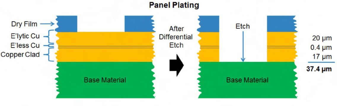 Panel Plating