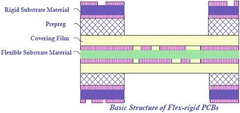 Basic structure of flex-rigid PCBs