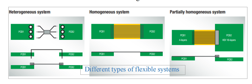 Different types of flexible PCB systems