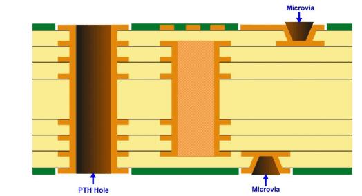 HDI Stackup Type II
