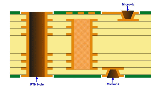 HDI stackup Type III