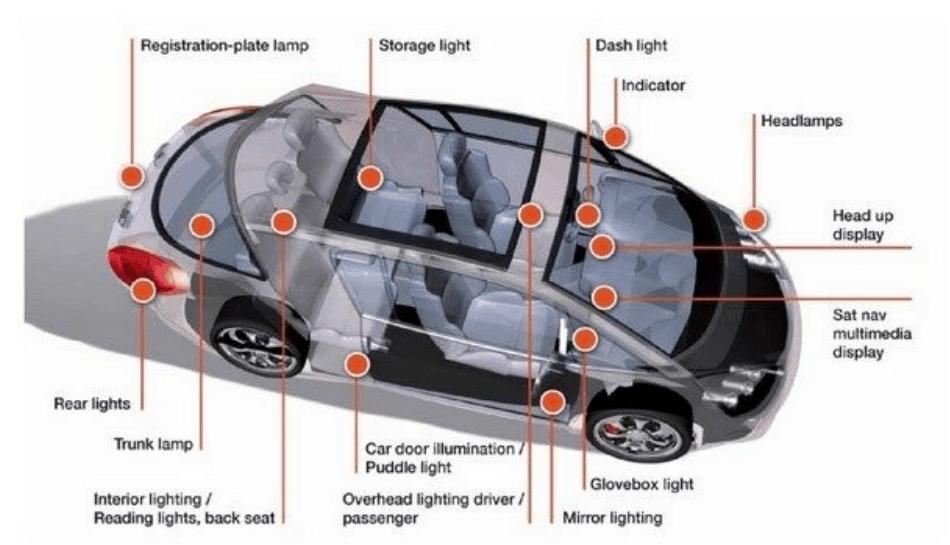 Automotive Indicators and Lighting