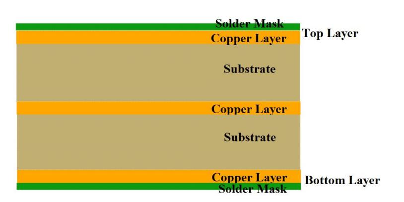 Four Layer LED PCB