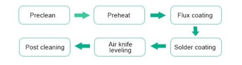 HALS LS HASL Process