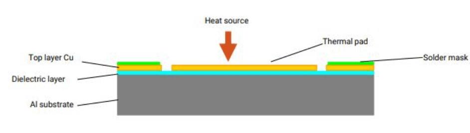 Metal Core Conductivity