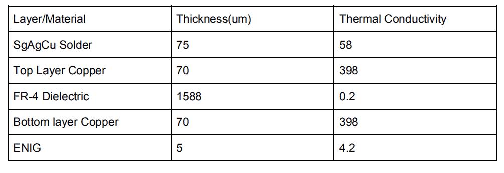 Table 1. FR4 Conductivity