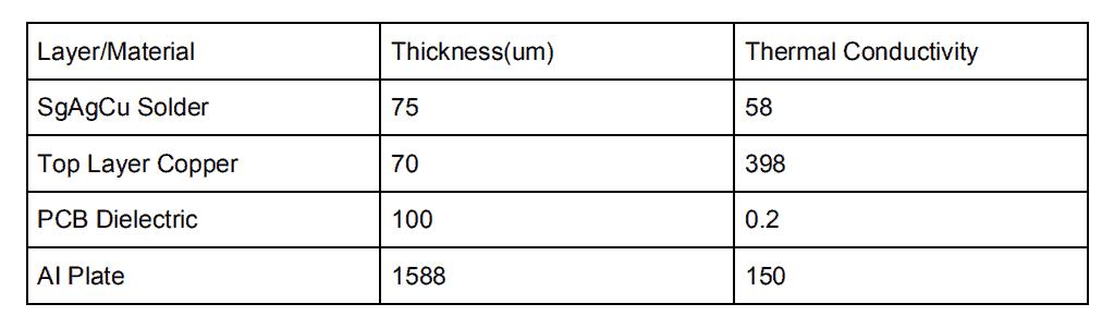 Table 2. Metal Core Conductivity
