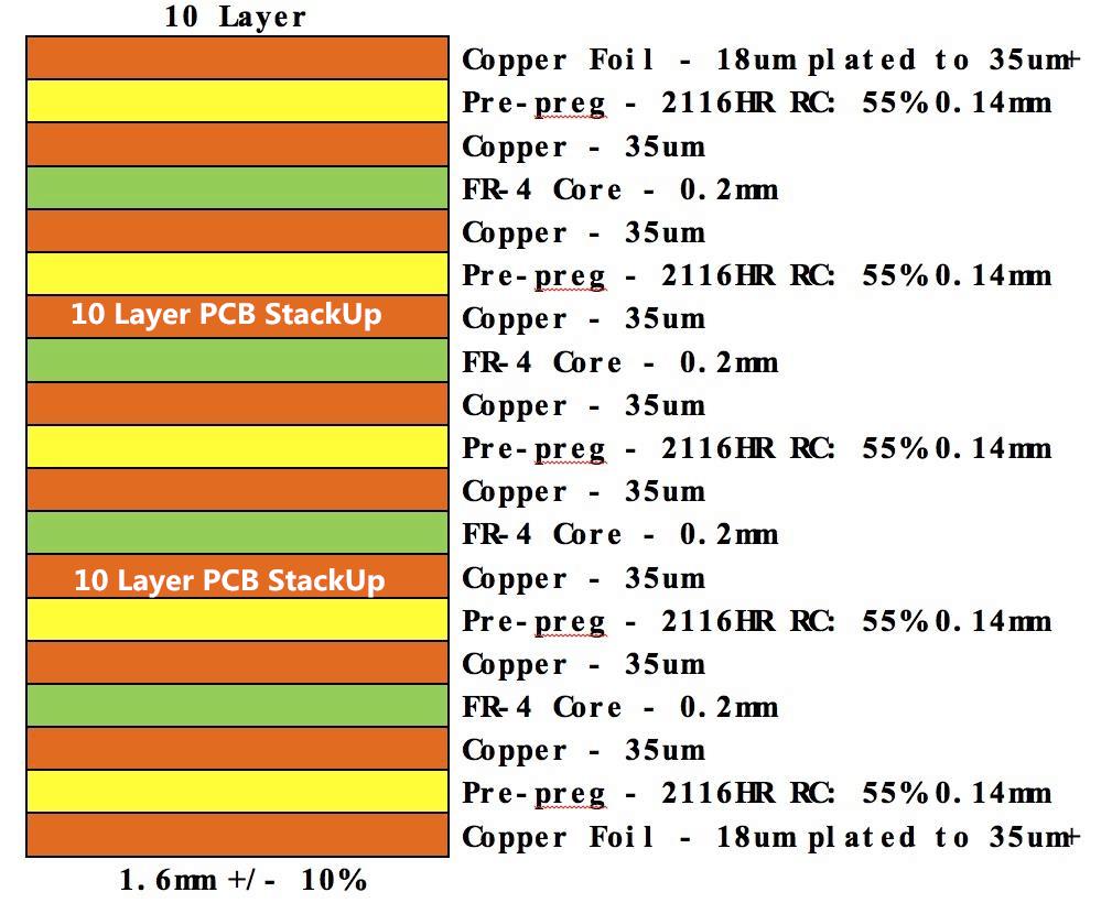 10 Layer PCB StackUp