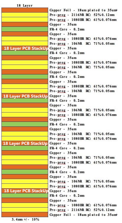 18 Layer PCB StackUp