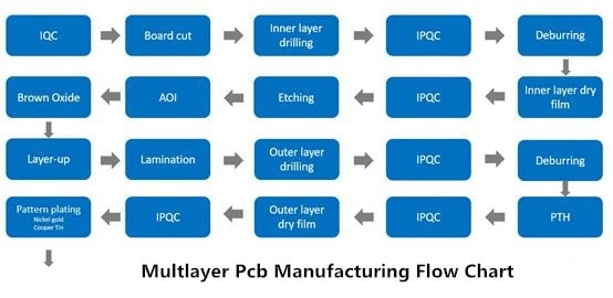 Multlayer Pcb Manufacturing Flow Chart
