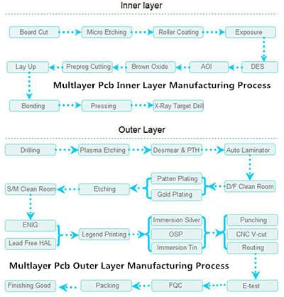 Multlayer Pcb Manufacturing Process